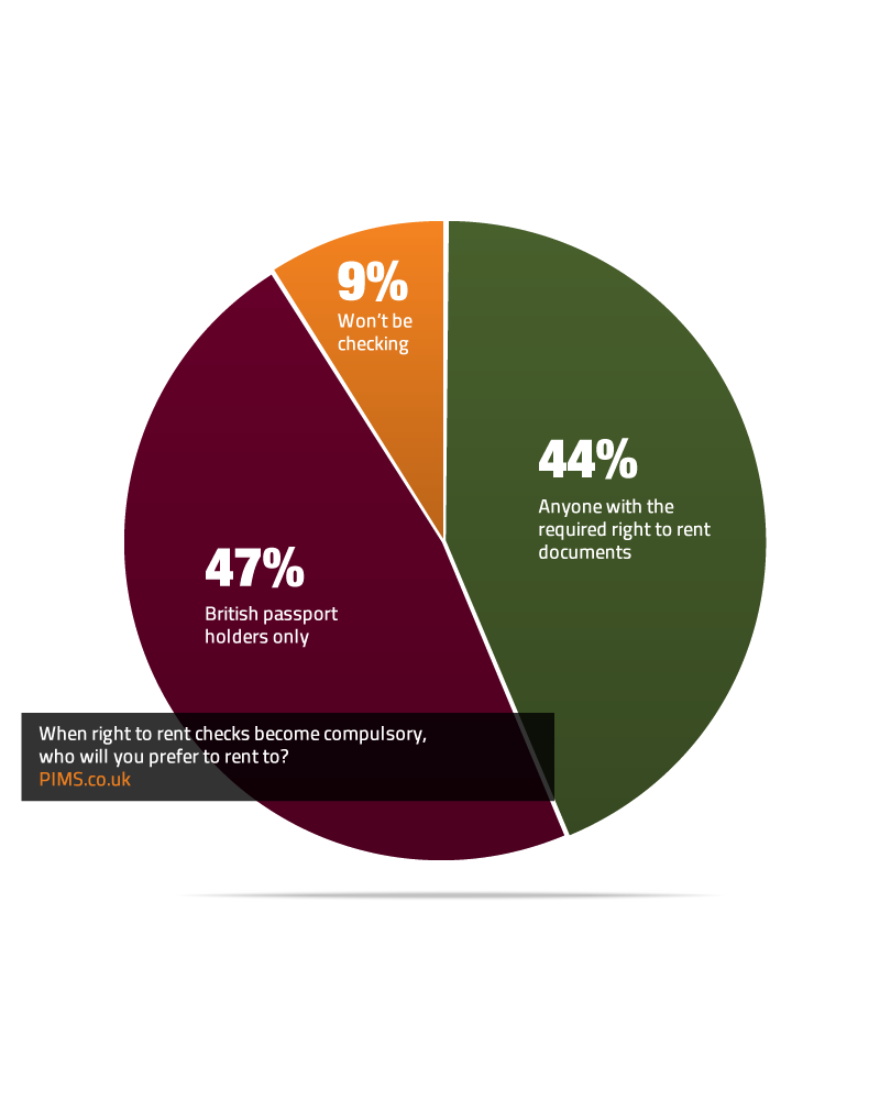 right to rent research poll results 2015.png
