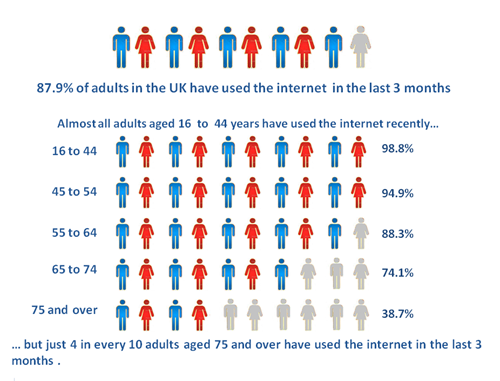 internet usage table